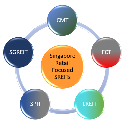 Singapore Retail Focused SREITs - CMT vs FCT vs LREIT vs SPH vs SGREIT