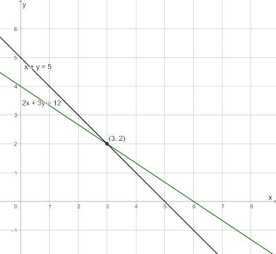 Menentukan Penyelesaian SPLDV dengan Menggunakan Metode Grafik