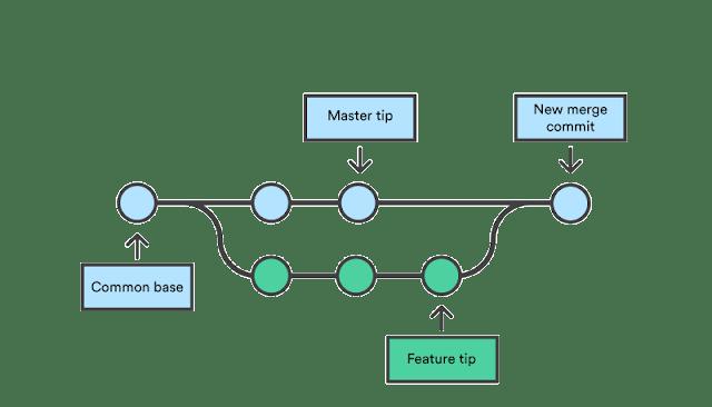 Tổng hợp những lệnh hay khi sử dụng github [part 2]