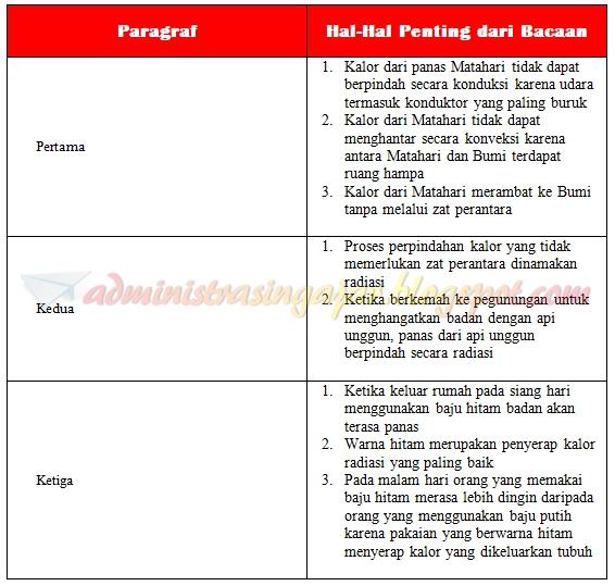 Kunci Jawaban Buku Tematik Tema 6 Kelas 5 Halaman 119, 120 ...
