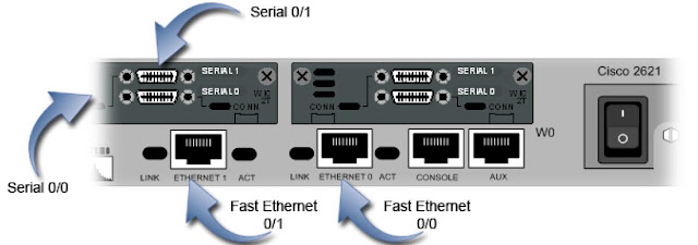 router1 ports detail