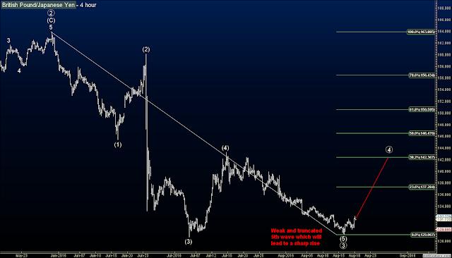 British Pound - GBPJPY