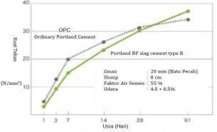 Hubungan antara umur dan kekuatan beton antara Semen OPC dan Semen Slag