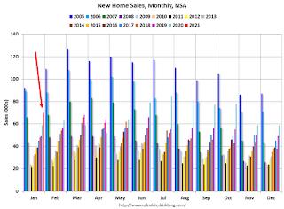 Ventas de viviendas nuevas, NSA
