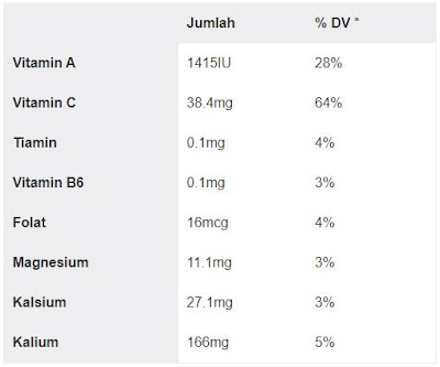 Tabel Kandungan vitamin dan mineral Jeruk Bali