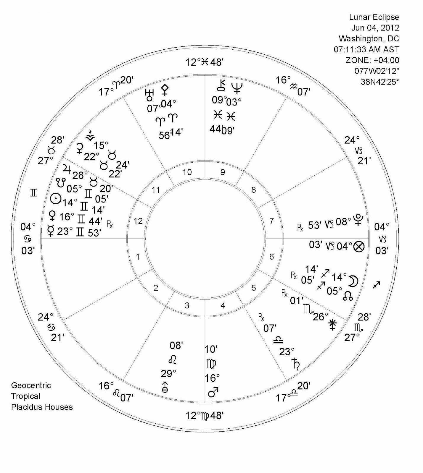 Kosmic Mind Partial Lunar Eclipse In Sagittarius