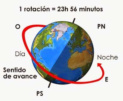 tierra rotacion