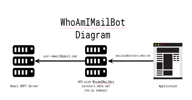 WhoAmIMailBot : Service To Mask Your E-Mails