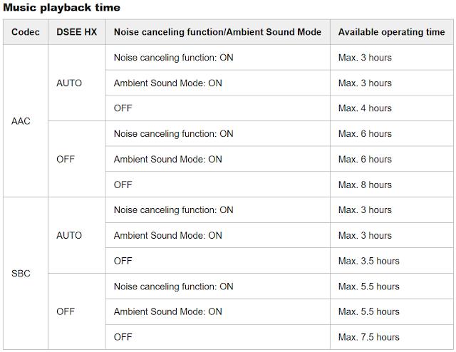 Sony WF-1000XM3 playback time