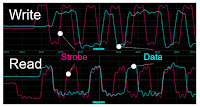 The timing relationship between the DDR strobe and data signals is different for reads and writes