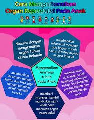 cara menperkenalkan organ reproduksi anak www.simplenews.me