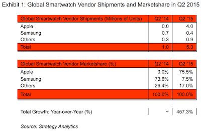 """"""" global smartwatches  marketshare"""""""
