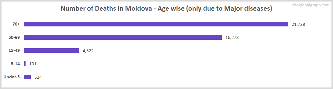Number of Deaths in Moldova - Age wise (only due to Major diseases)