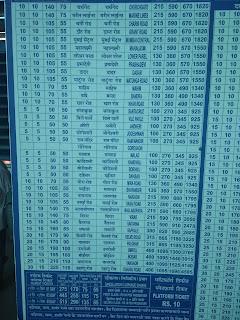 Goregaon Station Train Ticket Fare Chart (Western Line)