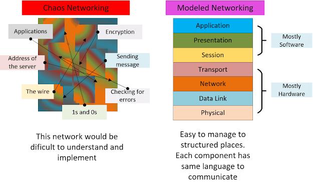 fungsi model jaringan - yiisolution