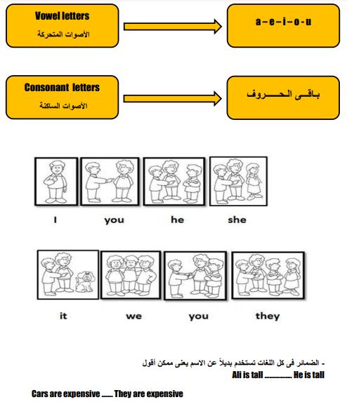 مذكرة تأسيس للطلبة الضعاف في اللغة الانجليزية