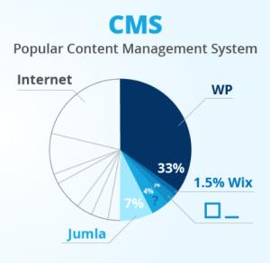 CMS paling populer