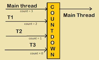 Java CountDownLatch Example for Beginners