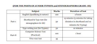 Jajpur District Court Junior Clerk-cum-Copyist, Steno, Junior Typist, Govt jobs Recruitment 2019 Application Form