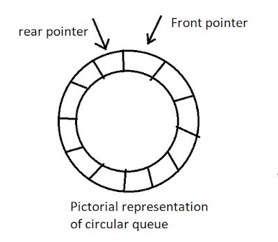 circular queue in java using array example