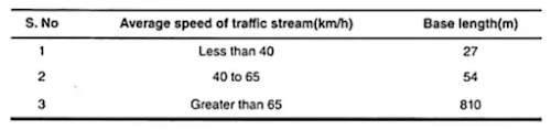 Spot Speed Study,measurement of spot speed study