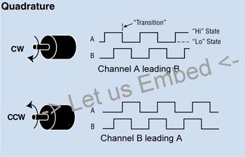 Quadrature encoder in C || Quadrature encoder by Software