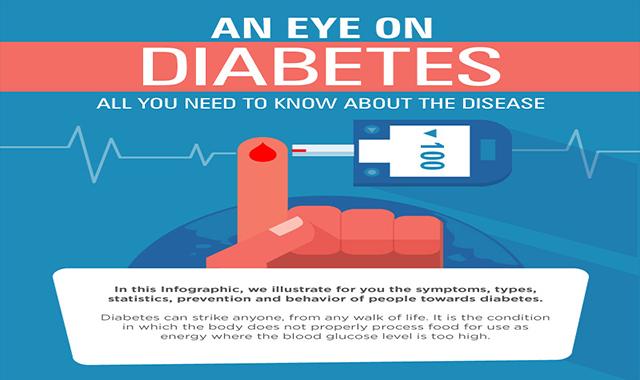 An Eye on Diabetes