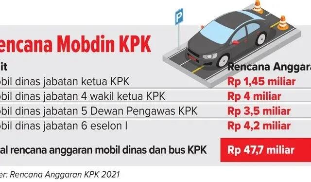 Rencana Mobdin KPK 2021