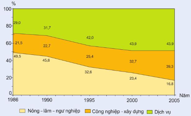 TẠI SAO có sự chuyển dịch cơ cấu kinh tế ở Đồng Bằng Sông Hồng?