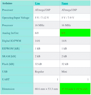 Perbedaan Arduino Uno dan Nano