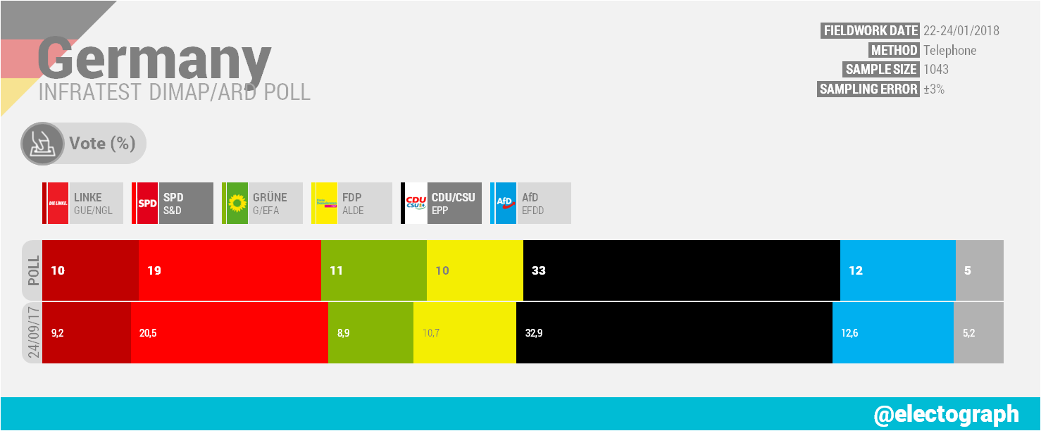 GERMANY Infratest dimap poll chart for ARD, January 2018