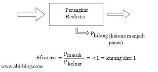 Prinsip Amplifier (penguat) hubungannya dengan Hukum Kekekalan Energi