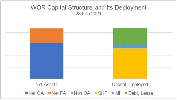 WOR Capital and its deployment