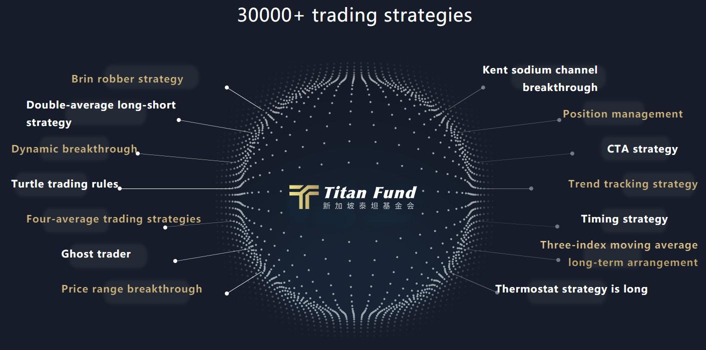 Hơn 30.000 chiến lược giao dịch của Titan Fund.