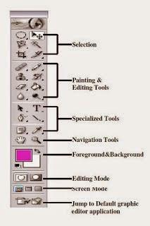 fungsi tool pada photoshop