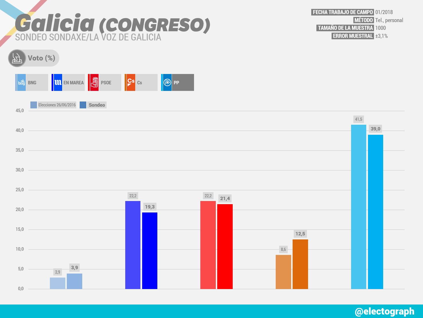 Gráfico de la encuesta para elecciones generales en Galicia realizada por Sondaxe para La Voz de Galicia en enero de 2018