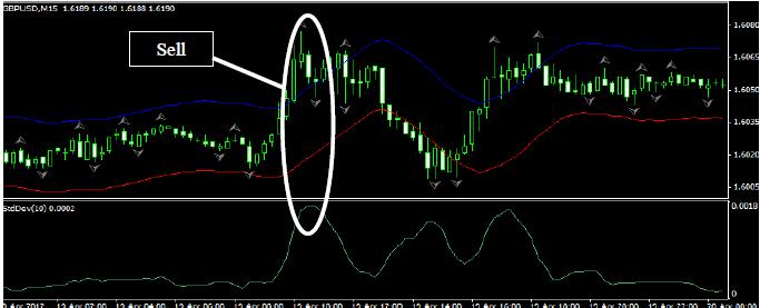 Trading fractals system