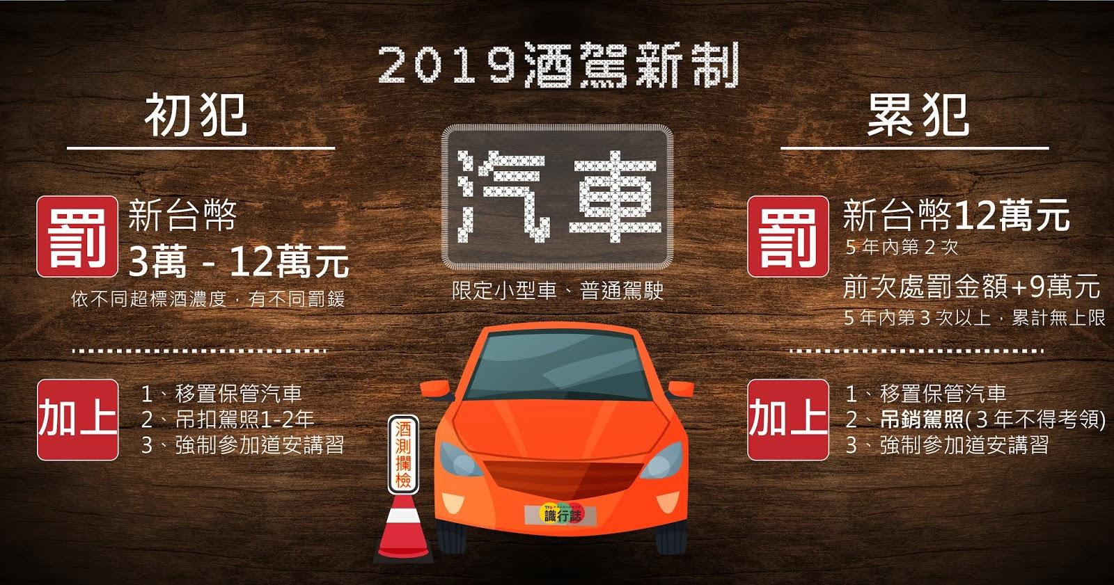 2019酒駕新制-汽車罰鍰金額,初犯、累犯,不同酒駕罰鍰