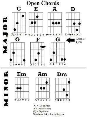 jenis chord dasar kunci gitar mayor dan minor