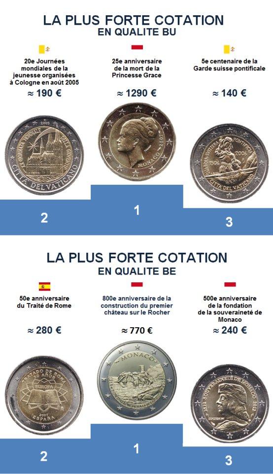 Les plus fortes cotations des 2€ commémoratives en 2015