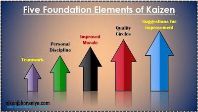 Elements of Kaizen
