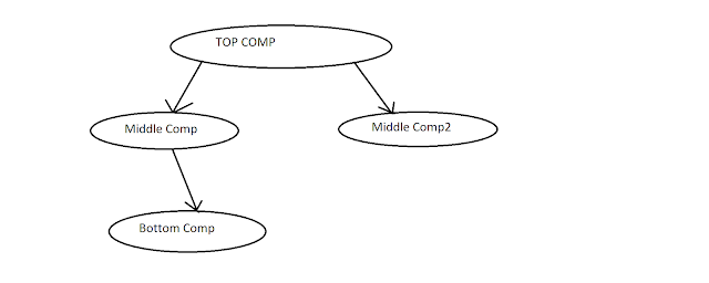 Event Propagation Rules
