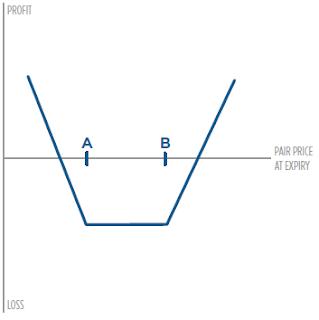 perfil de precio estrategia con opciones Long Strangle