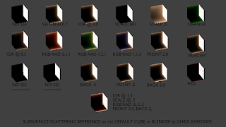 Blender 3D Sub surface scattering SSS settings reference card on the default cube