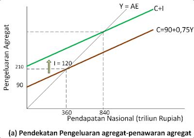 Keseimbangan Ekonomi Dua Sektor 1