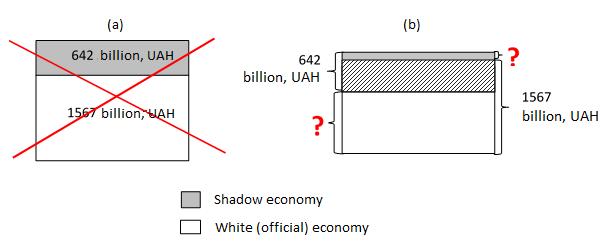 Figure 1. Interpretations of indicator of the shadow economy size as of 2014