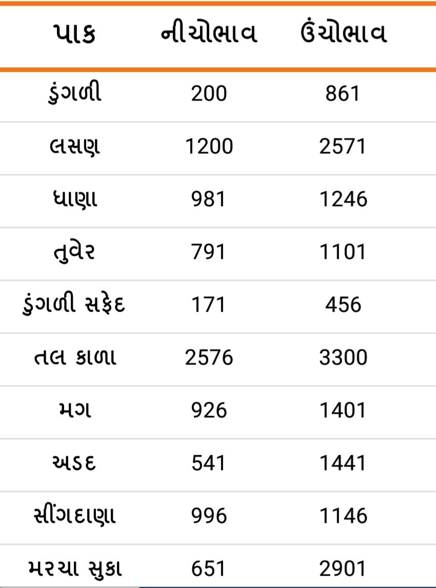 Gondal Agricultural market prices on 22/01/2020