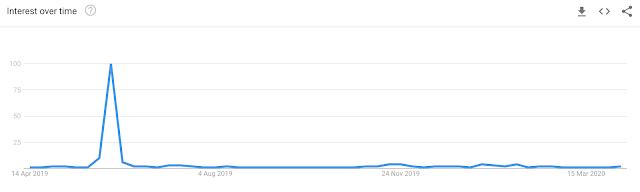 Vitaly Uncensored di Google Trends