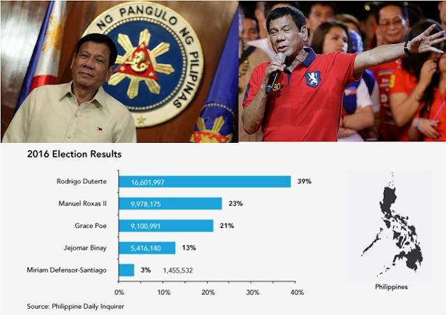 'Siya Lang Ang Nakaintindi Sa Ordinaryong Pilipino' UP Prof Reveals Why Duterte Won The Presidential Elections!