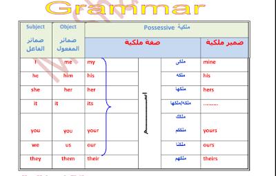مذكرة اللغة الانجليزية للصف الأول الاعدادى ترم أول 2021